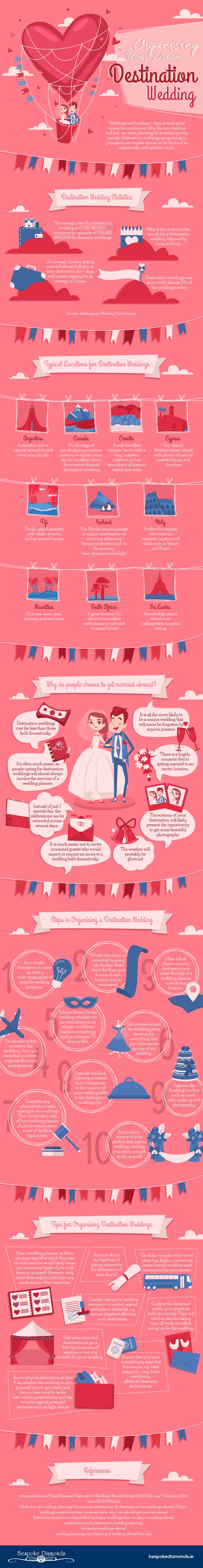 destination wedding infographic