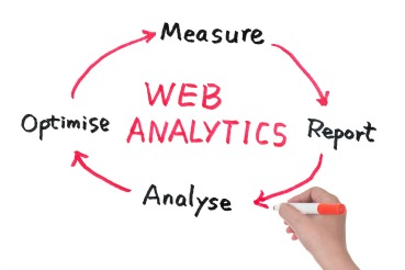 Web Analytics Cycle