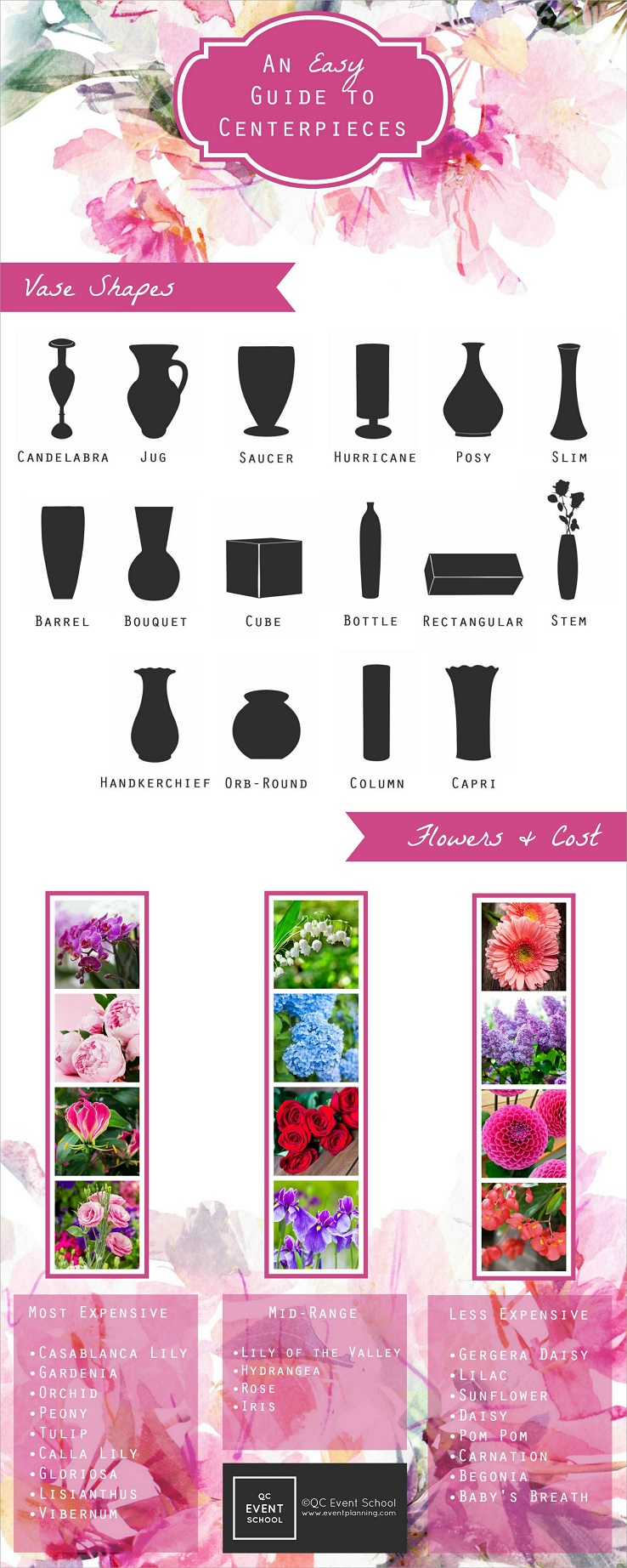 Centerpiece guide